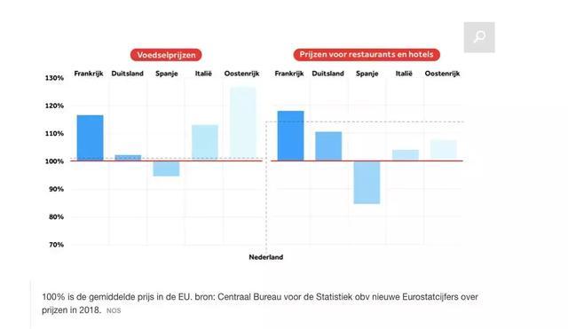欧洲物价哪家强?度完假回来:还是荷兰物价亲民啊