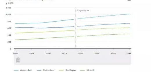 预测!荷兰人口将持续增加,仅在阿姆就要涨这么多
